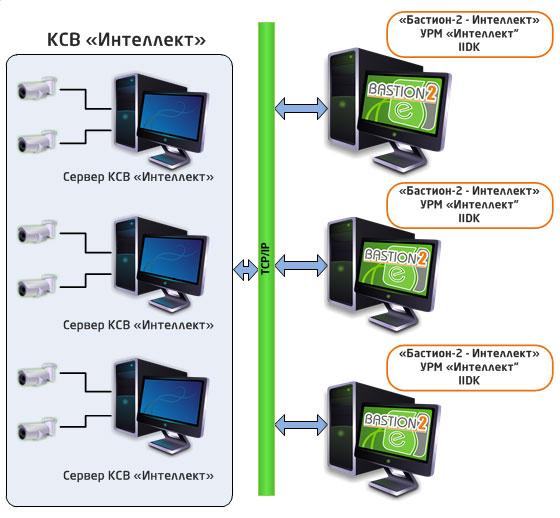 База логинов и паролей для камер видеонаблюдения
